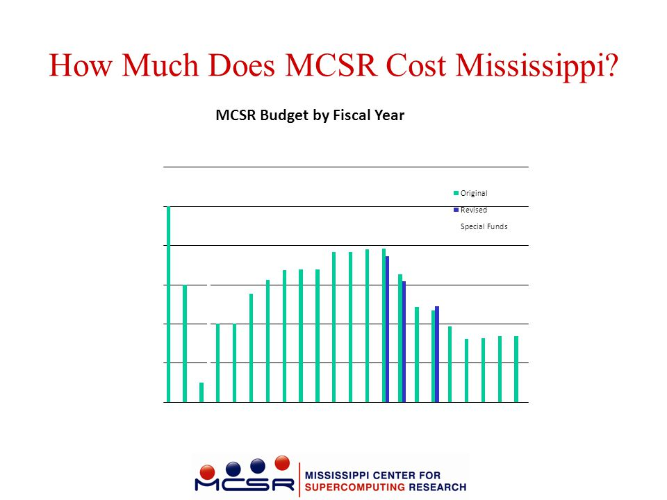 How Much Does MCSR Cost Mississippi?