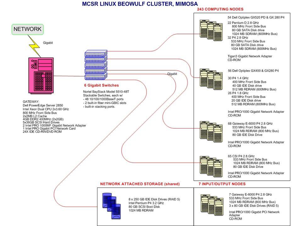 Supercomputers at MCSR: mimosa