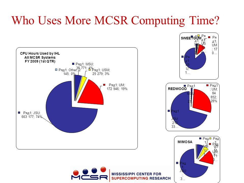 Who Uses More MCSR Computing Time?