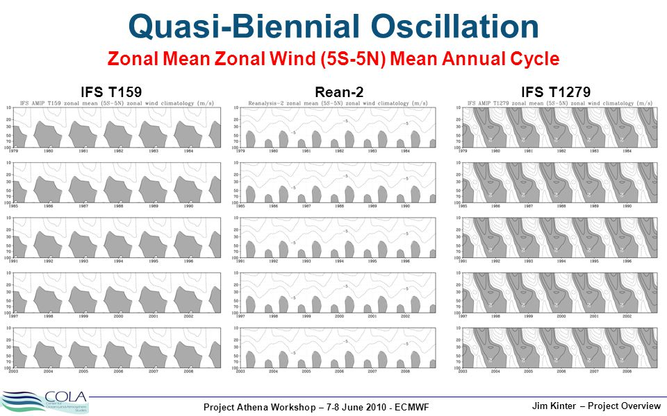 Project Athena Workshop – 7-8 June 2010 - ECMWF Jim Kinter – Project Overview Quasi-Biennial Oscillation Zonal Mean Zonal Wind (5S-5N) Mean Annual Cyc