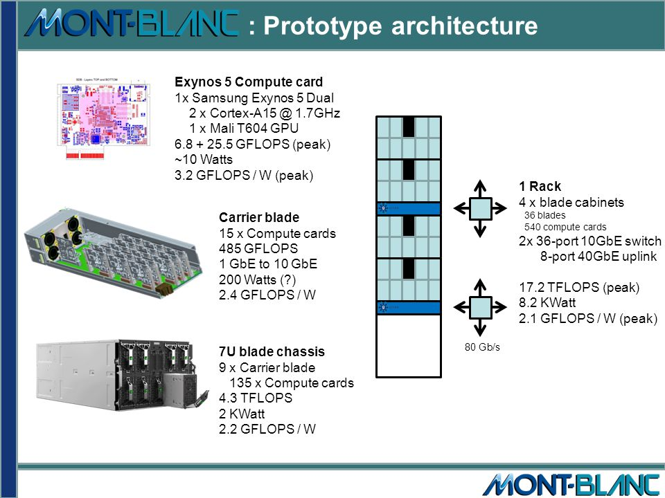 : Prototype architecture Carrier blade 15 x Compute cards 485 GFLOPS 1 GbE to 10 GbE 200 Watts ( ) 2.4 GFLOPS / W Exynos 5 Compute card 1x Samsung Exynos 5 Dual 2 x Cortex-A15 @ 1.7GHz 1 x Mali T604 GPU 6.8 + 25.5 GFLOPS (peak) ~10 Watts 3.2 GFLOPS / W (peak) 7U blade chassis 9 x Carrier blade 135 x Compute cards 4.3 TFLOPS 2 KWatt 2.2 GFLOPS / W 1 Rack 4 x blade cabinets 36 blades 540 compute cards 2x 36-port 10GbE switch 8-port 40GbE uplink 17.2 TFLOPS (peak) 8.2 KWatt 2.1 GFLOPS / W (peak) 80 Gb/s
