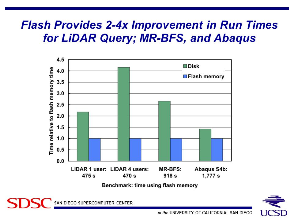 SAN DIEGO SUPERCOMPUTER CENTER at the UNIVERSITY OF CALIFORNIA; SAN DIEGO Flash Provides 2-4x Improvement in Run Times for LiDAR Query; MR-BFS, and Ab
