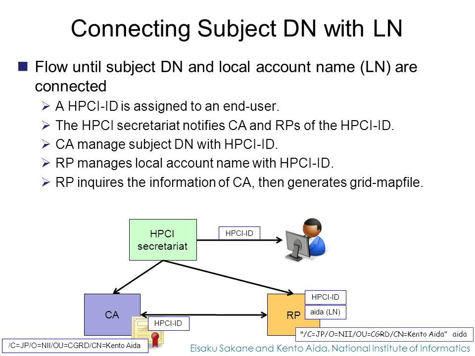 Connecting Subject DN with LN Flow until subject DN and local account name (LN) are connected  A HPCI-ID is assigned to an end-user.