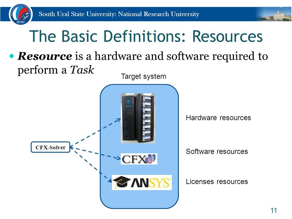 The Basic Definitions: Resources 11 CFX-Solver Hardware resources Software resources Licenses resources Target system Resource is a hardware and softw