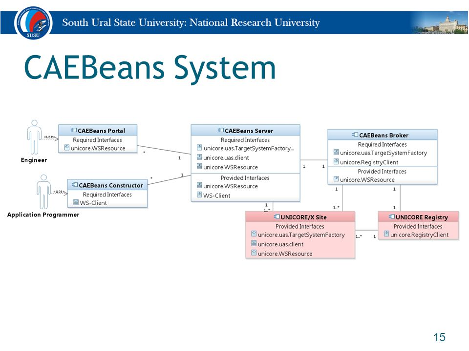 CAEBeans System 15
