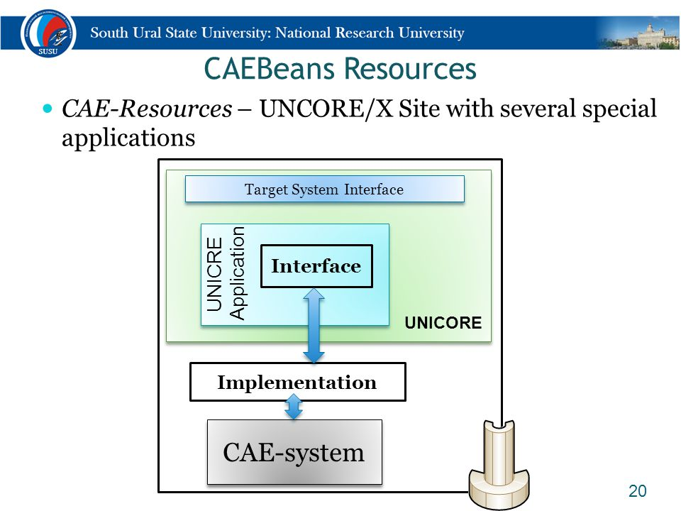 CAEBeans Resources CAE-Resources – UNCORE/X Site with several special applications 20 CAE-system UNICORE Implementation Target System Interface Interf