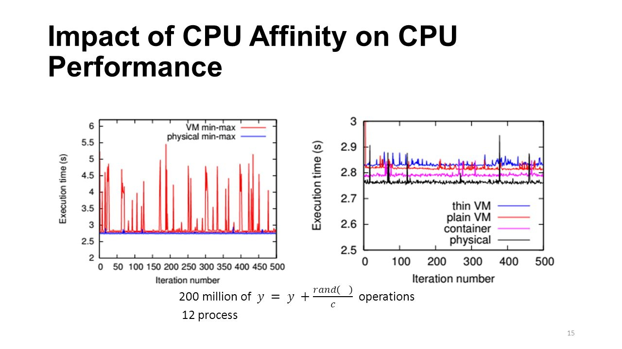 Impact of CPU Affinity on CPU Performance 15