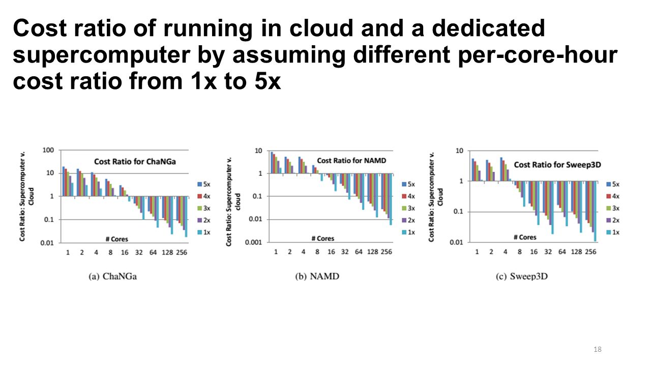 Cost ratio of running in cloud and a dedicated supercomputer by assuming different per-core-hour cost ratio from 1x to 5x 18