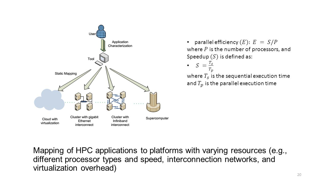 Mapping of HPC applications to platforms with varying resources (e.g., different processor types and speed, interconnection networks, and virtualization overhead) 20