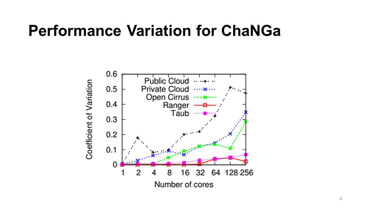 Performance Variation for ChaNGa 8