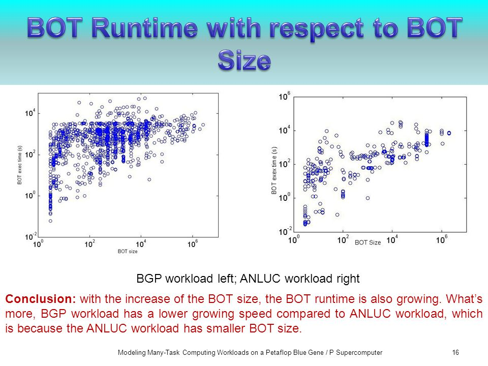 Modeling Many-Task Computing Workloads on a Petaflop Blue Gene / P Supercomputer16 BGP workload left; ANLUC workload right Conclusion: with the increase of the BOT size, the BOT runtime is also growing.