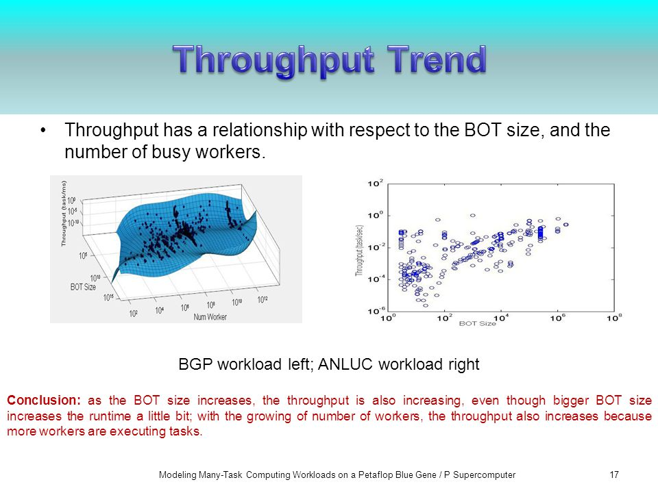 Throughput has a relationship with respect to the BOT size, and the number of busy workers.