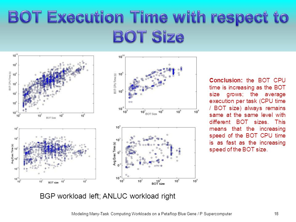 Modeling Many-Task Computing Workloads on a Petaflop Blue Gene / P Supercomputer18 BGP workload left; ANLUC workload right Conclusion: the BOT CPU time is increasing as the BOT size grows; the average execution per task (CPU time / BOT size) always remains same at the same level with different BOT sizes.