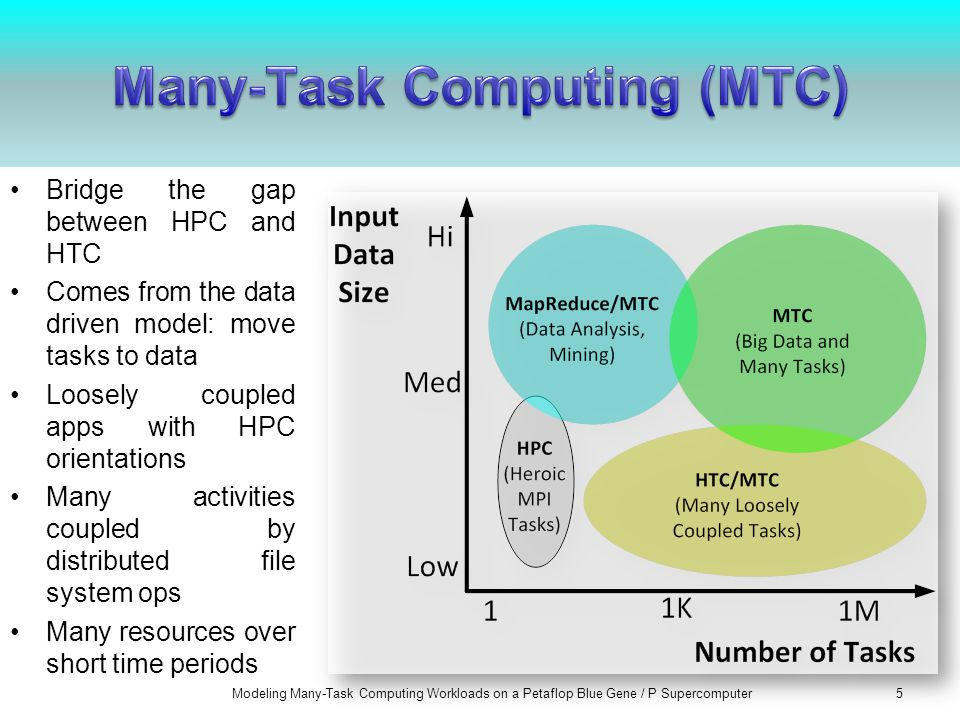 Bridge the gap between HPC and HTC Comes from the data driven model: move tasks to data Loosely coupled apps with HPC orientations Many activities coupled by distributed file system ops Many resources over short time periods Modeling Many-Task Computing Workloads on a Petaflop Blue Gene / P Supercomputer5