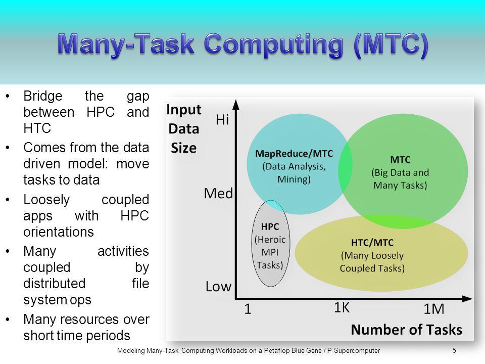 Falkon –Fast and Lightweight Task Execution Framework –http://datasys.cs.iit.edu/proje cts/Falkon/index.htmlhttp://datasys.cs.iit.edu/proje cts/Falkon/index.html Swift –Parallel Programming System –http://www.ci.uchicago.edu/s wift/index.phphttp://www.ci.uchicago.edu/s wift/index.php Modeling Many-Task Computing Workloads on a Petaflop Blue Gene / P Supercomputer6