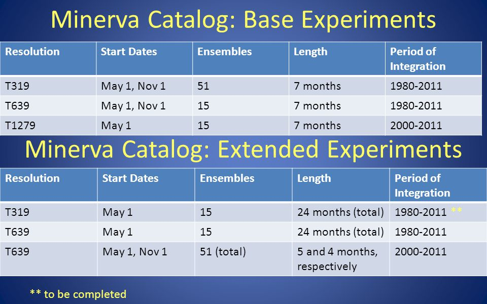 Minerva Catalog: Base Experiments ResolutionStart DatesEnsemblesLengthPeriod of Integration T319May 11524 months (total)1980-2011 ** T639May 11524 months (total)1980-2011 T639May 1, Nov 151 (total)5 and 4 months, respectively 2000-2011 Minerva Catalog: Extended Experiments ResolutionStart DatesEnsemblesLengthPeriod of Integration T319May 1, Nov 1517 months1980-2011 T639May 1, Nov 1157 months1980-2011 T1279May 1157 months2000-2011 ** to be completed
