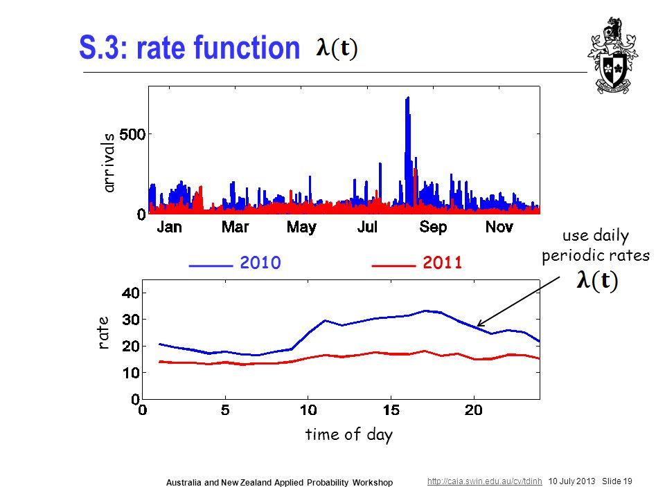 http://caia.swin.edu.au/cv/tdinhhttp://caia.swin.edu.au/cv/tdinh 10 July 2013 Slide 19 Australia and New Zealand Applied Probability Workshop S.3: rate function time of day rate arrivals 20102011 use daily periodic rates