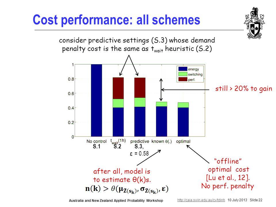 http://caia.swin.edu.au/cv/tdinhhttp://caia.swin.edu.au/cv/tdinh 10 July 2013 Slide 22 Australia and New Zealand Applied Probability Workshop Cost performance: all schemes offline optimal cost [Lu et al., 12].