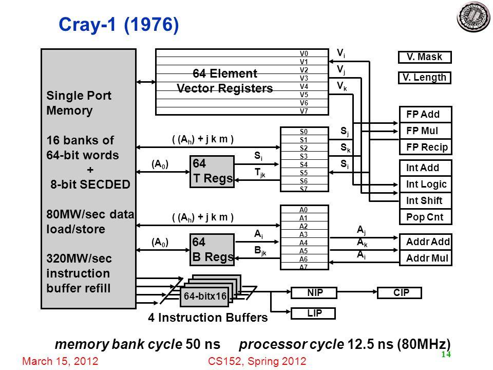 March 15, 2012CS152, Spring 2012 14 Cray-1 (1976) Single Port Memory 16 banks of 64-bit words + 8-bit SECDED 80MW/sec data load/store 320MW/sec instruction buffer refill 4 Instruction Buffers 64-bitx16 NIP LIP CIP (A 0 ) ( (A h ) + j k m ) 64 T Regs (A 0 ) ( (A h ) + j k m ) 64 B Regs S0 S1 S2 S3 S4 S5 S6 S7 A0 A1 A2 A3 A4 A5 A6 A7 SiSi T jk AiAi B jk FP Add FP Mul FP Recip Int Add Int Logic Int Shift Pop Cnt SjSj SiSi SkSk Addr Add Addr Mul AjAj AiAi AkAk memory bank cycle 50 ns processor cycle 12.5 ns (80MHz) V0 V1 V2 V3 V4 V5 V6 V7 VkVk VjVj ViVi V.