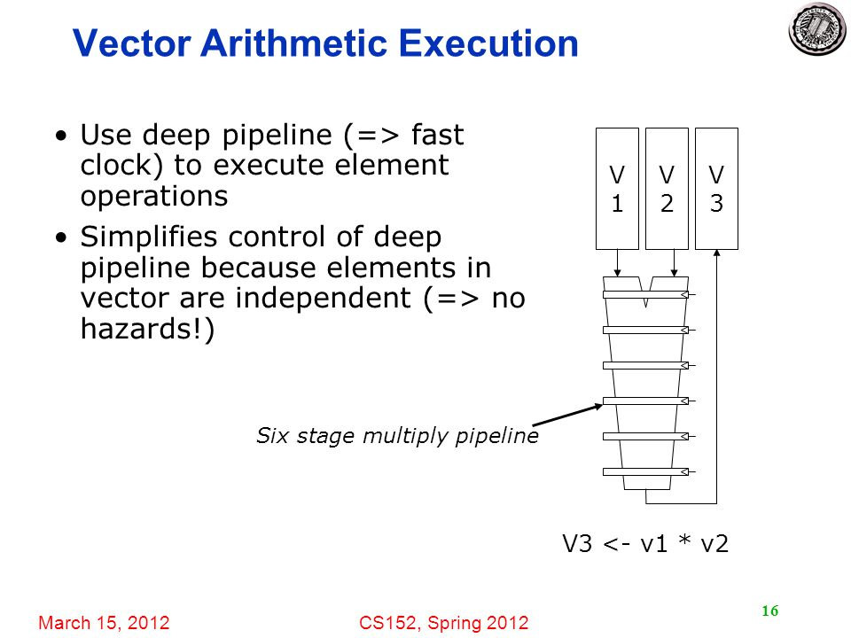 March 15, 2012CS152, Spring 2012 Vector Arithmetic Execution 16 Use deep pipeline (=> fast clock) to execute element operations Simplifies control of