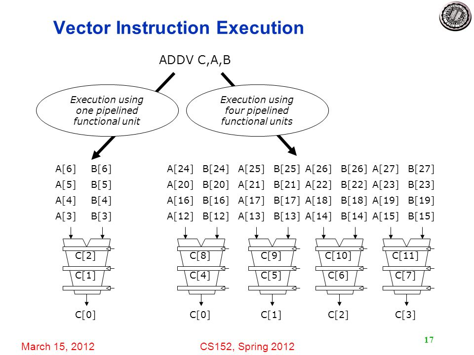 March 15, 2012CS152, Spring 2012 17 Vector Instruction Execution ADDV C,A,B C[1] C[2] C[0] A[3]B[3] A[4]B[4] A[5]B[5] A[6]B[6] Execution using one pip