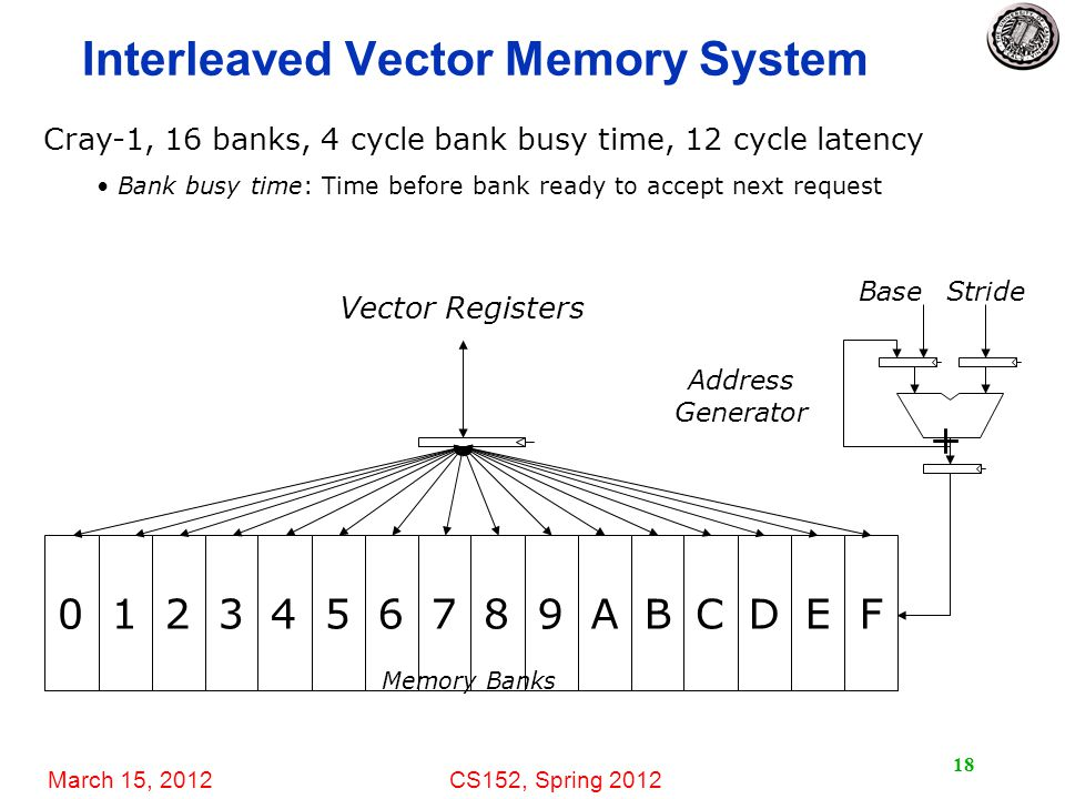 March 15, 2012CS152, Spring 2012 Interleaved Vector Memory System 18 0123456789ABCDEF + BaseStride Vector Registers Memory Banks Address Generator Cray-1, 16 banks, 4 cycle bank busy time, 12 cycle latency Bank busy time: Time before bank ready to accept next request