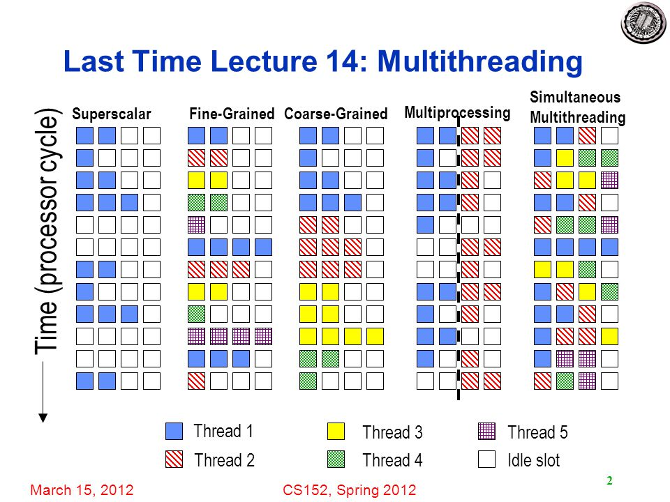 March 15, 2012CS152, Spring 2012 2 Last Time Lecture 14: Multithreading Time (processor cycle) SuperscalarFine-GrainedCoarse-Grained Multiprocessing Simultaneous Multithreading Thread 1 Thread 2 Thread 3 Thread 4 Thread 5 Idle slot