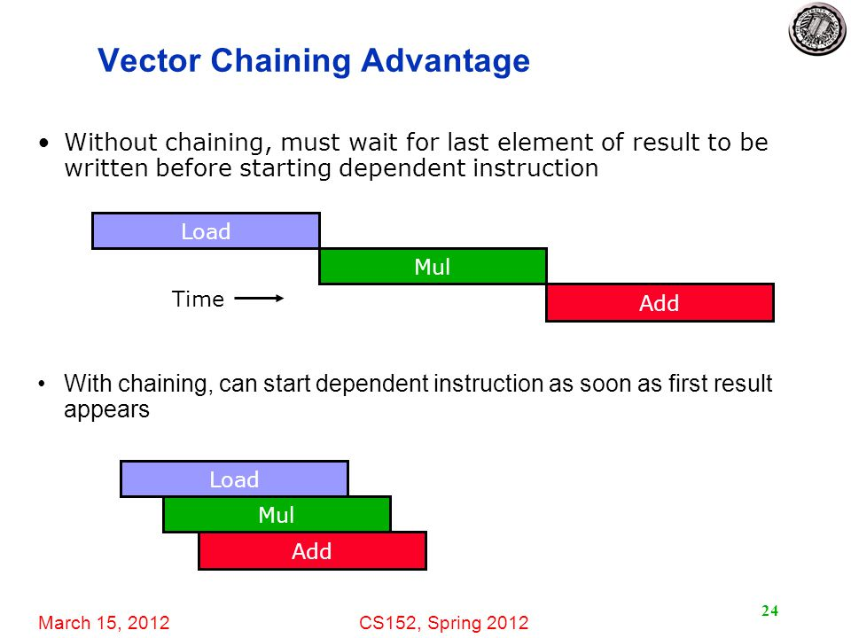 March 15, 2012CS152, Spring 2012 24 Vector Chaining Advantage With chaining, can start dependent instruction as soon as first result appears Load Mul Add Load Mul Add Time Without chaining, must wait for last element of result to be written before starting dependent instruction