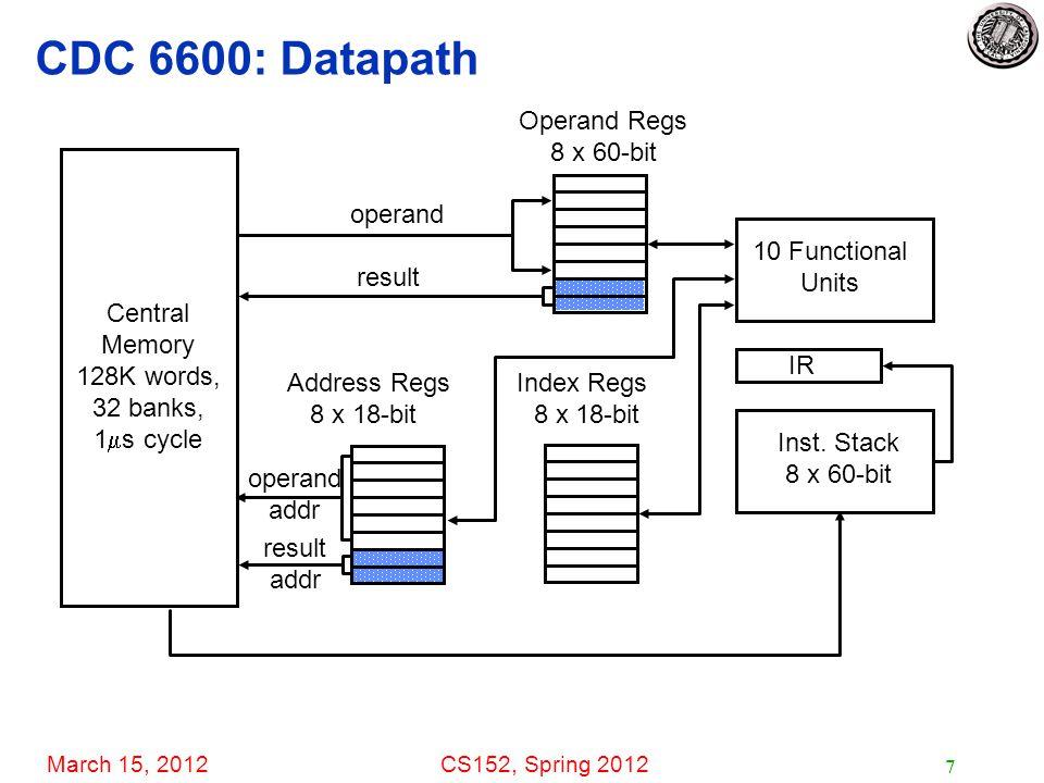 March 15, 2012CS152, Spring 2012 7 CDC 6600: Datapath Address Regs Index Regs 8 x 18-bit 8 x 18-bit Operand Regs 8 x 60-bit Inst.