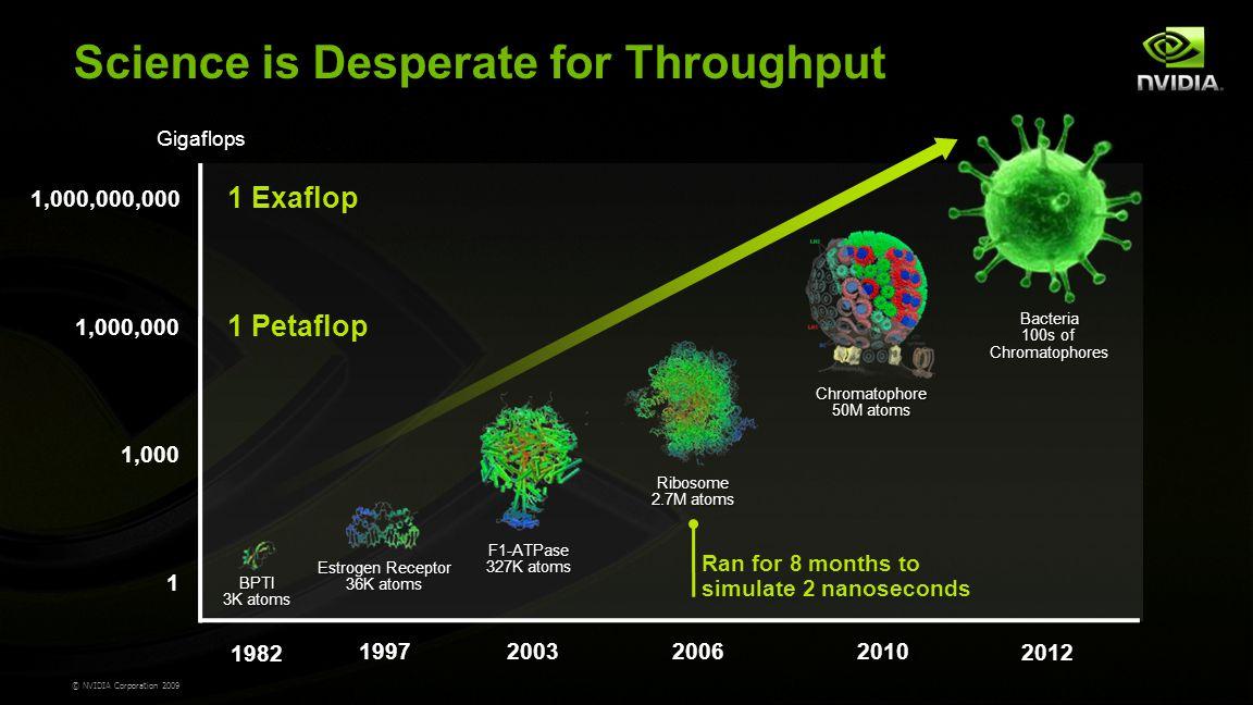 © NVIDIA Corporation 2009 Science is Desperate for Throughput 1982 1997200320062010 2012 1,000,000,000 1,000,000 1,000 1 Gigaflops Estrogen Receptor 36K atoms F1-ATPase 327K atoms Ribosome 2.7M atoms Chromatophore 50M atoms BPTI 3K atoms Bacteria 100s of Chromatophores 1 Exaflop 1 Petaflop Ran for 8 months to simulate 2 nanoseconds