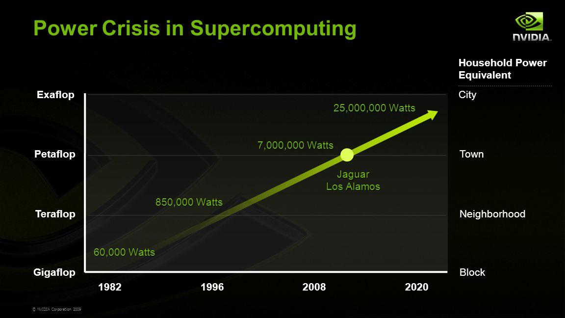 © NVIDIA Corporation 2009 Power Crisis in Supercomputing 1982199620082020 Exaflop Petaflop Teraflop Gigaflop Household Power Equivalent City Town Neighborhood Block 7,000,000 Watts 25,000,000 Watts 850,000 Watts 60,000 Watts Jaguar Los Alamos