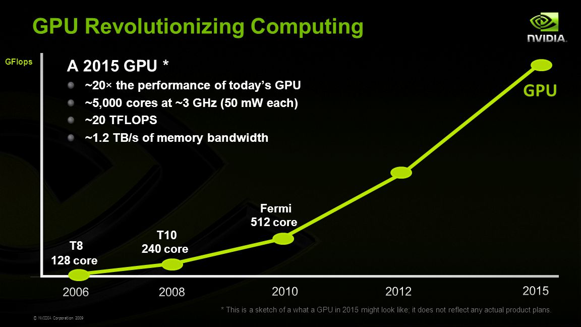 © NVIDIA Corporation 2009 GPU T8 128 core T10 240 core A 2015 GPU * ~20 × the performance of today's GPU ~5,000 cores at ~3 GHz (50 mW each) ~20 TFLOPS ~1.2 TB/s of memory bandwidth * This is a sketch of a what a GPU in 2015 might look like; it does not reflect any actual product plans.