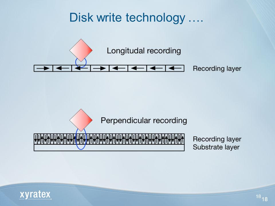 18 Disk write technology …. 18