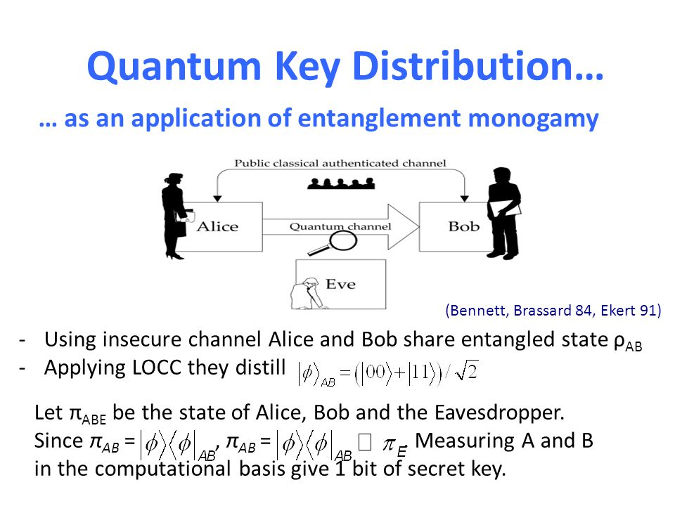 Quantum Key Distribution… … as an application of entanglement monogamy -Using insecure channel Alice and Bob share entangled state ρ AB -Applying LOCC they distill Let π ABE be the state of Alice, Bob and the Eavesdropper.