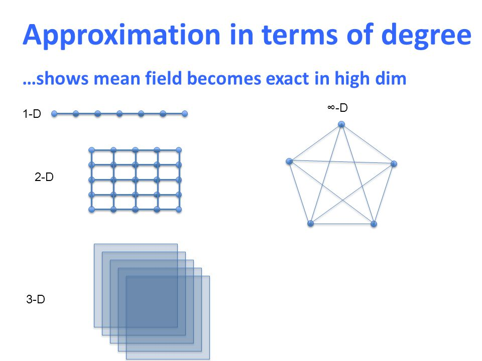 Approximation in terms of degree 1-D 2-D 3-D ∞-D …shows mean field becomes exact in high dim