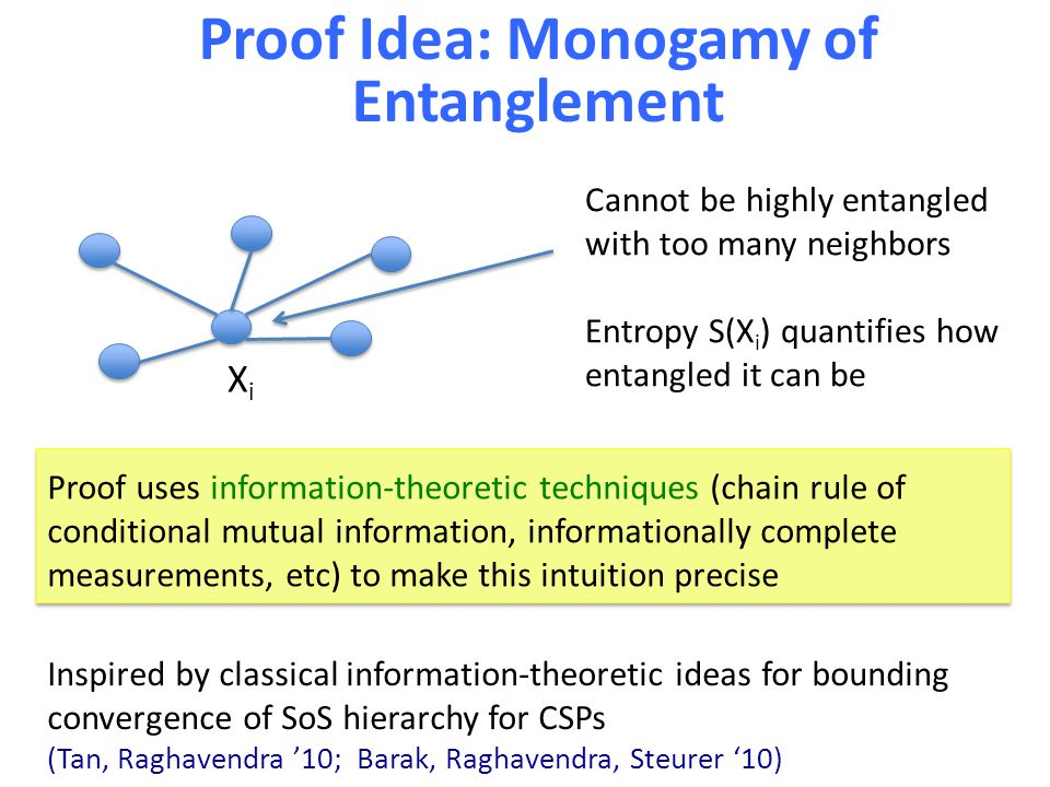 Proof Idea: Monogamy of Entanglement Cannot be highly entangled with too many neighbors Entropy S(X i ) quantifies how entangled it can be Proof uses