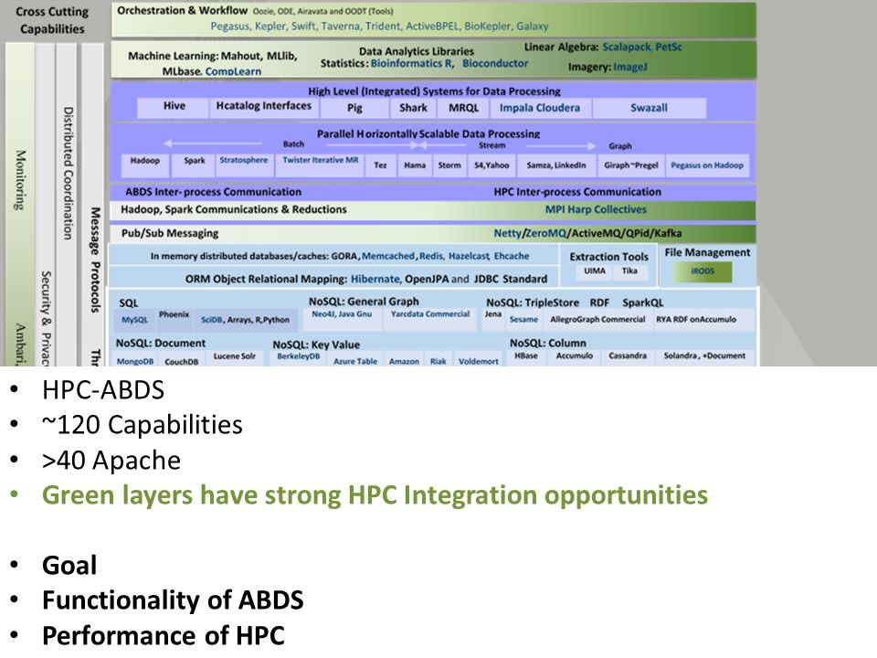 HPC-ABDS ~120 Capabilities >40 Apache Green layers have strong HPC Integration opportunities Goal Functionality of ABDS Performance of HPC