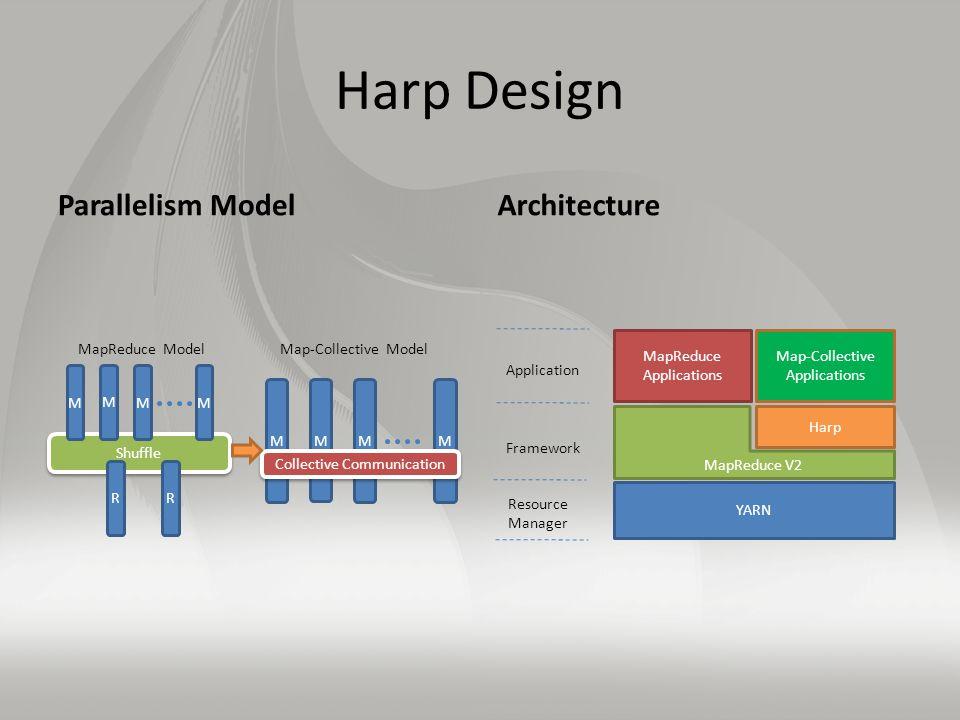Harp Design Parallelism ModelArchitecture Shuffle M M MM Collective Communication M M MM RR Map-Collective Model MapReduce Model YARN MapReduce V2 Harp MapReduce Applications Map-Collective Applications Application Framework Resource Manager