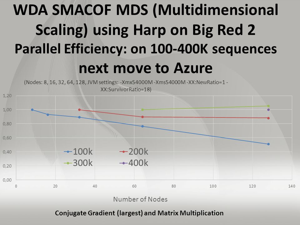 WDA SMACOF MDS (Multidimensional Scaling) using Harp on Big Red 2 Parallel Efficiency: on 100-400K sequences next move to Azure Conjugate Gradient (largest) and Matrix Multiplication