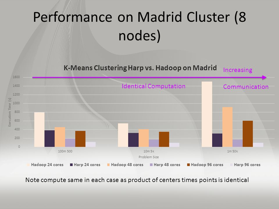 Performance on Madrid Cluster (8 nodes) Note compute same in each case as product of centers times points is identical Increasing Communication Identical Computation