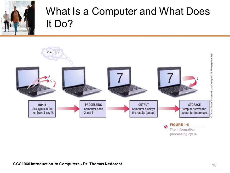 What Is a Computer and What Does It Do? CGS1060 Introduction to Computers - Dr. Thomas Nedorost 15