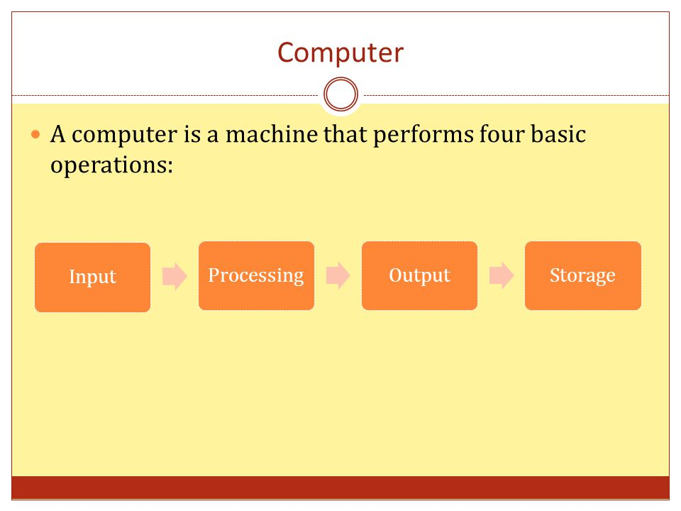 Computer A computer is a machine that performs four basic operations: InputProcessingOutputStorage