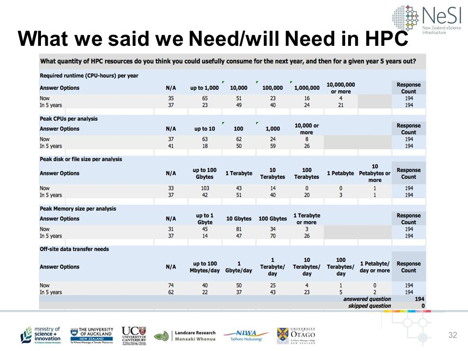 What we said we Need/will Need in HPC 32