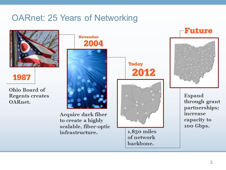 OARnet: 25 Years of Networking 2 Ohio Board of Regents creates OARnet. Acquire dark fiber to create a highly scalable, fiber-optic infrastructure. 1,8