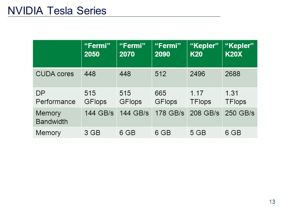 "NVIDIA Tesla Series ""Fermi"" 2050 ""Fermi"" 2070 ""Fermi"" 2090 ""Kepler"" K20 ""Kepler"" K20X CUDA cores448 51224962688 DP Performance 515 GFlops 665 GFlops 1"