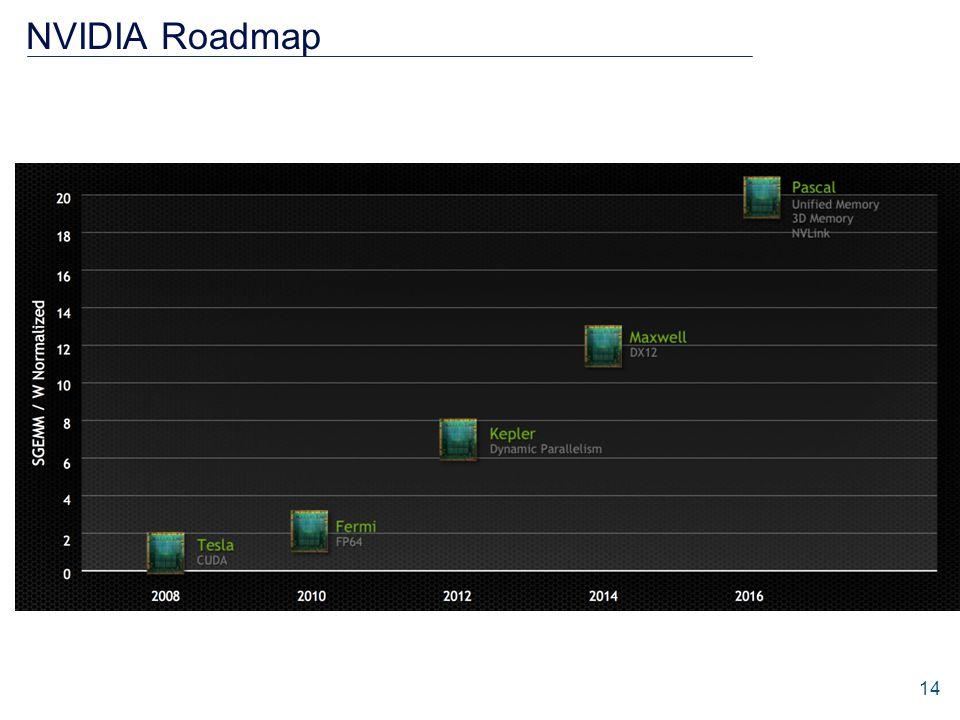 NVIDIA Roadmap 14