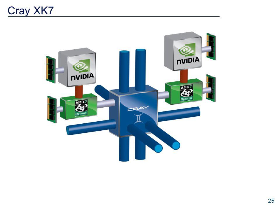 Cray XK7 PCIe Gen2 25