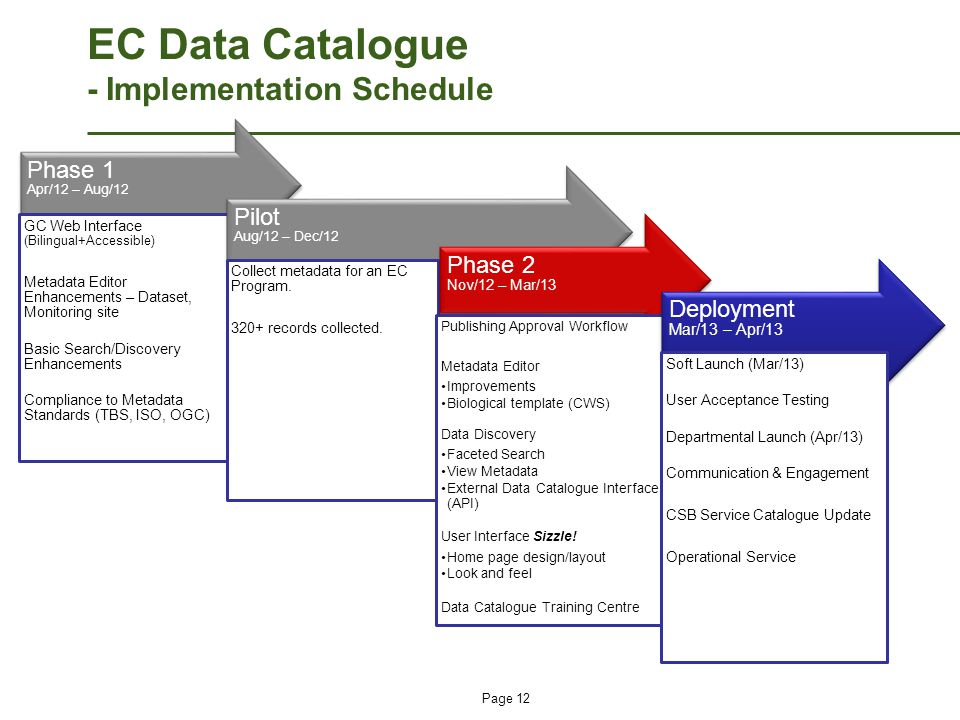 Page 12 EC Data Catalogue - Implementation Schedule Phase 1 Apr/12 – Aug/12 GC Web Interface (Bilingual+Accessible) Metadata Editor Enhancements – Dat