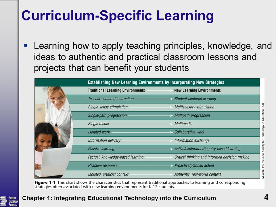 Curriculum-Specific Learning  Learning how to apply teaching principles, knowledge, and ideas to authentic and practical classroom lessons and projects that can benefit your students Chapter 1: Integrating Educational Technology into the Curriculum 4