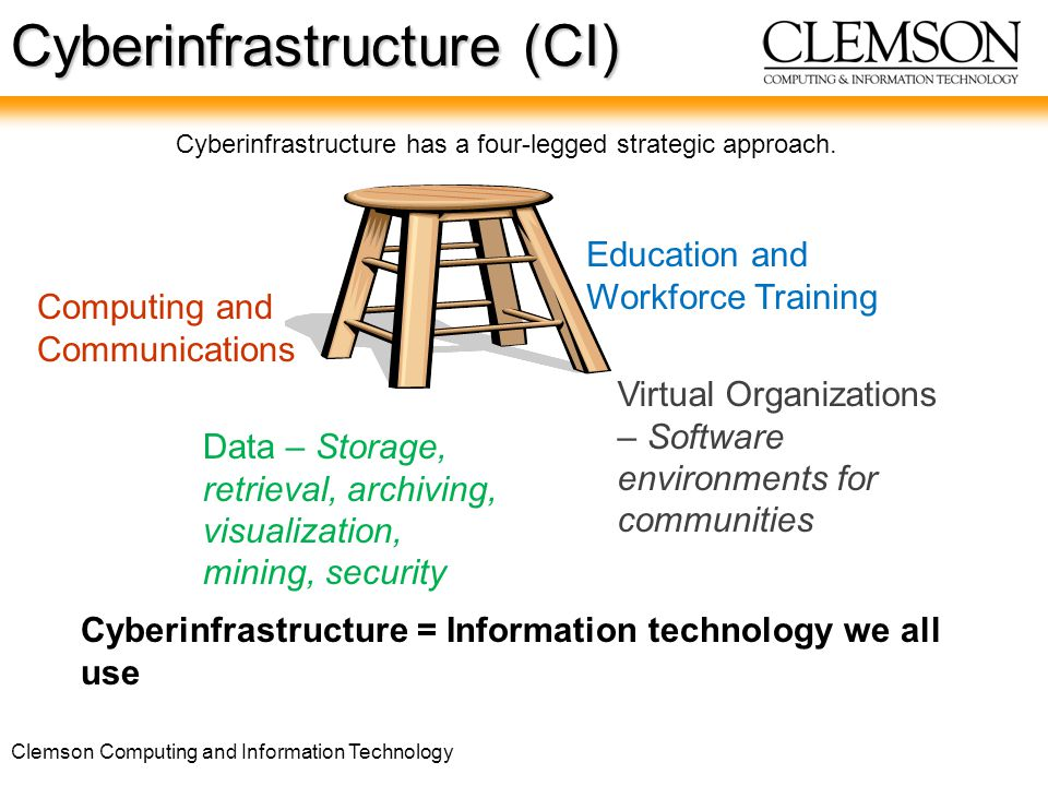 Clemson Computing and Information Technology Cyberinfrastructure (CI) Computing and Communications Data – Storage, retrieval, archiving, visualization, mining, security Virtual Organizations – Software environments for communities Education and Workforce Training Cyberinfrastructure has a four-legged strategic approach.